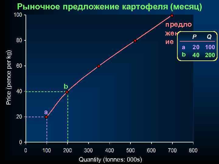 Рыночное предложение картофеля (месяц) предло жениеи P ие Price (pence per kg) a b