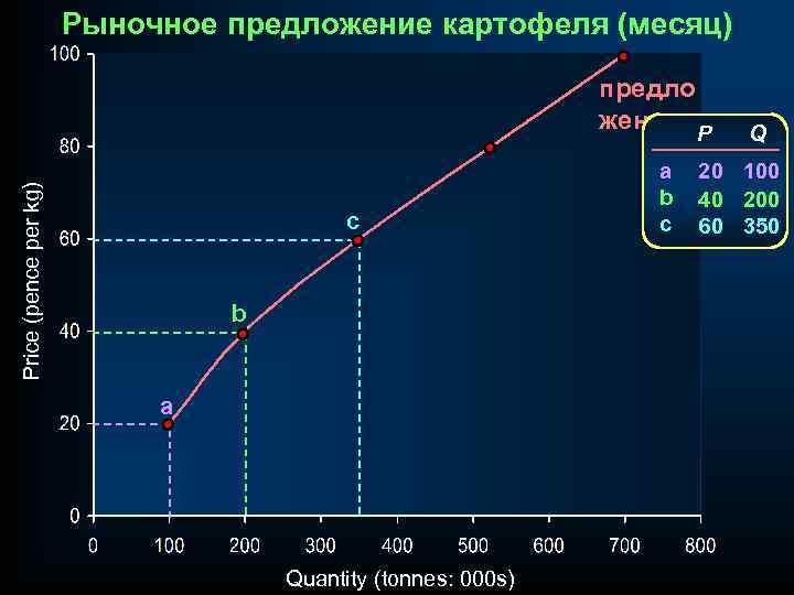 Рыночное предложение картофеля (месяц) Price (pence per kg) предло жение P c b a