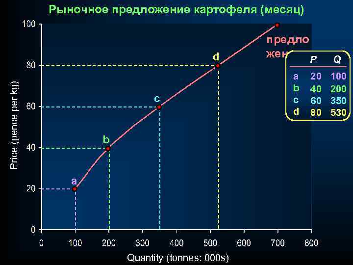 Рыночное предложение картофеля (месяц) Price (pence per kg) d c b a Quantity (tonnes: