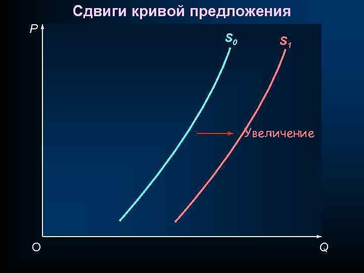 Сдвиги кривой предложения P S 0 S 1 Увеличение O Q