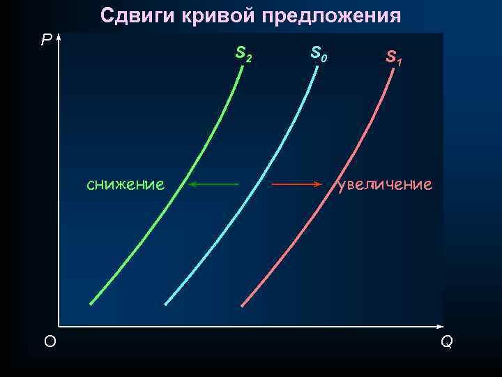 Сдвиги кривой предложения P S 2 снижение O S 0 S 1 увеличение Q