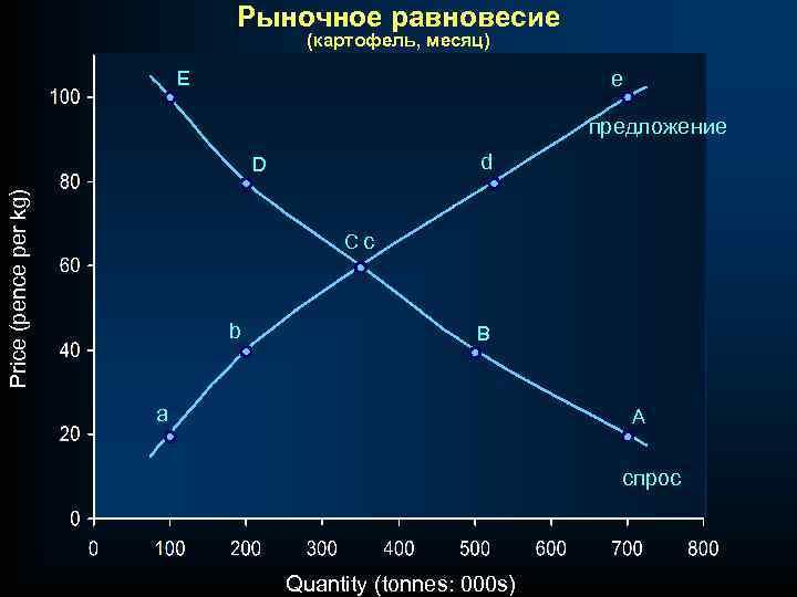 Рыночное равновесие (картофель, месяц) E e предложение d Price (pence per kg) D Cc