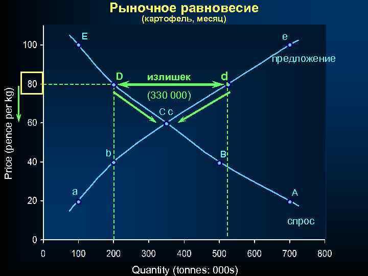 Рыночное равновесие (картофель, месяц) E e предложение Price (pence per kg) D излишек d