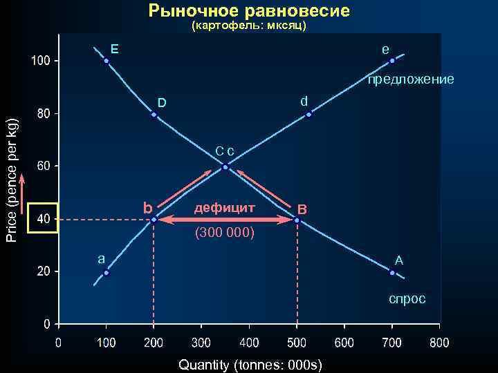 Рыночное равновесие (картофель: мксяц) E e предложение d Price (pence per kg) D Cc