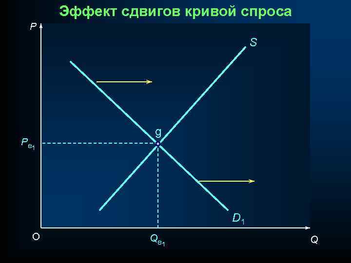 Эффект сдвигов кривой спроса P S P e 1 g D 1 O Q