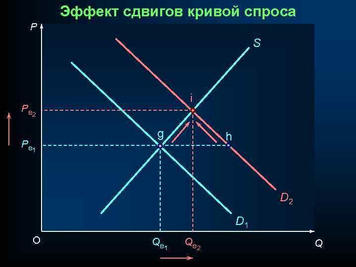 Эффект сдвигов кривой спроса P S i P e 2 P e 1 g