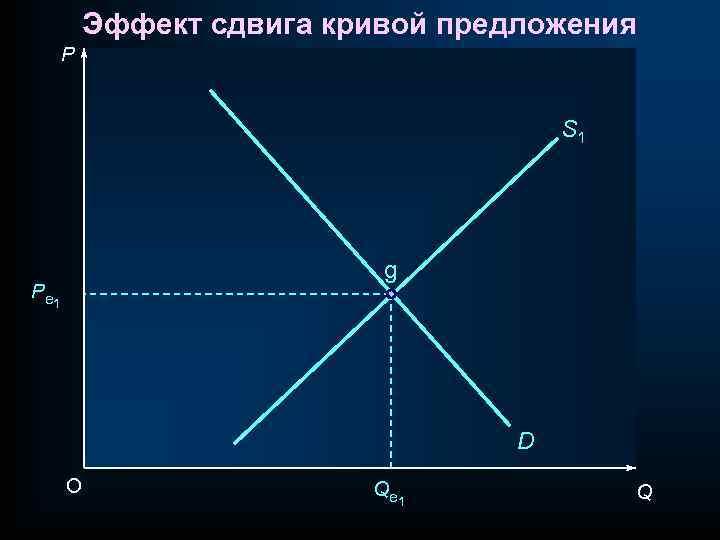 Эффект сдвига кривой предложения P S 1 g P e 1 D O Q