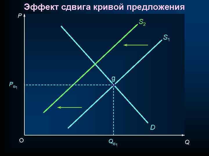 Эффект сдвига кривой предложения P S 2 S 1 g P e 1 D
