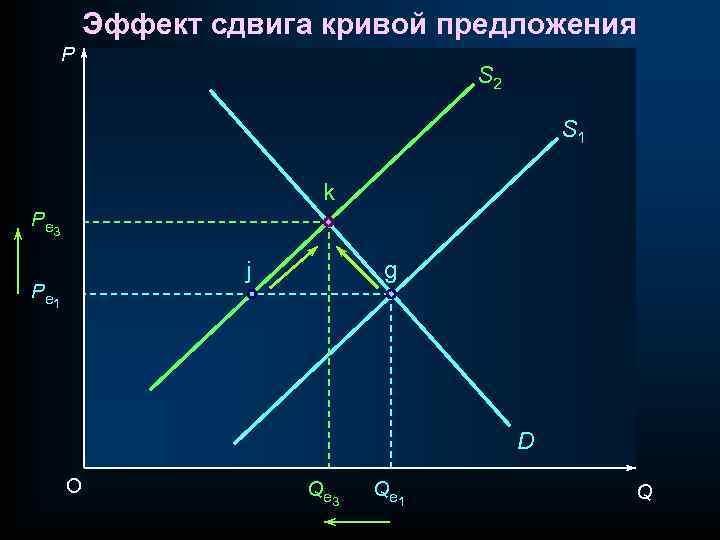 Эффект сдвига кривой предложения P S 2 S 1 k P e 3 j