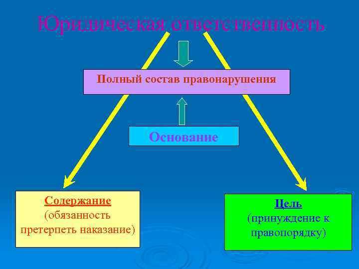 Юридическая ответственность Полный состав правонарушения Основание Содержание (обязанность претерпеть наказание) Цель (принуждение к правопорядку)