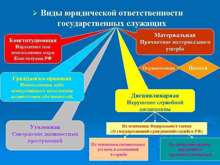 Ø Виды юридической ответственности государственных служащих Конституционная Нарушение или неисполнение норм Конституции РФ Материальная