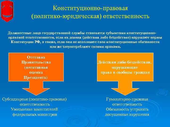 Конституционно-правовая (политико-юридическая) ответственность Должностные лица государственной службы становятся субъектами конституционноправовой ответственности, если их деяния