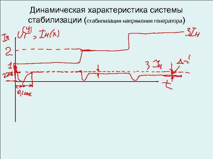 Динамическая характеристика системы стабилизации (стабилизация напряжения генератора)