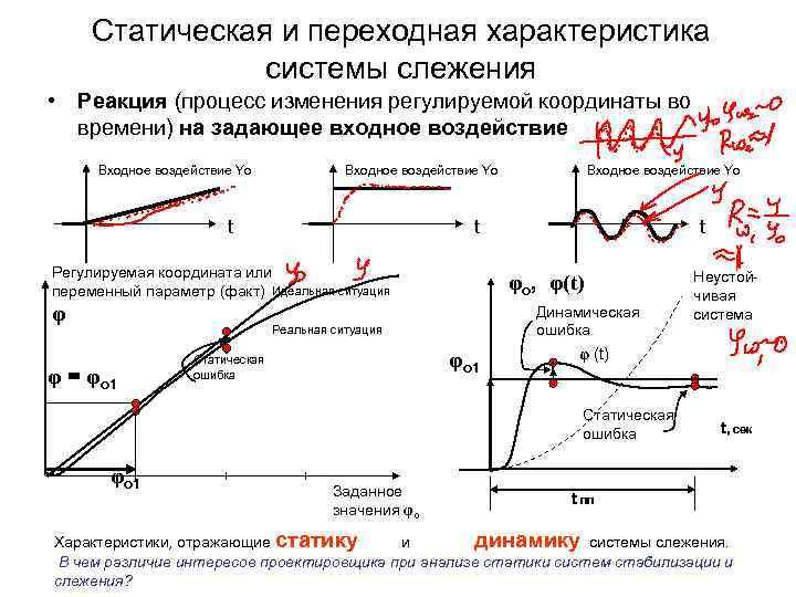 Статическая и переходная характеристика системы слежения • Реакция (процесс изменения регулируемой координаты во времени)