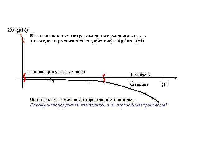 20 lg(R) R – отношение амплитуд выходного и входного сигнала (на входе - гармоническое