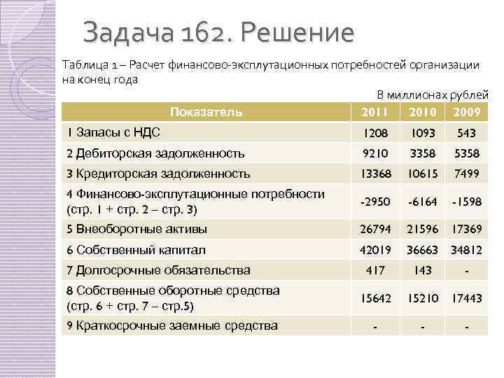 Задача 162. Решение Таблица 1 – Расчет финансово-эксплутационных потребностей организации на конец года В