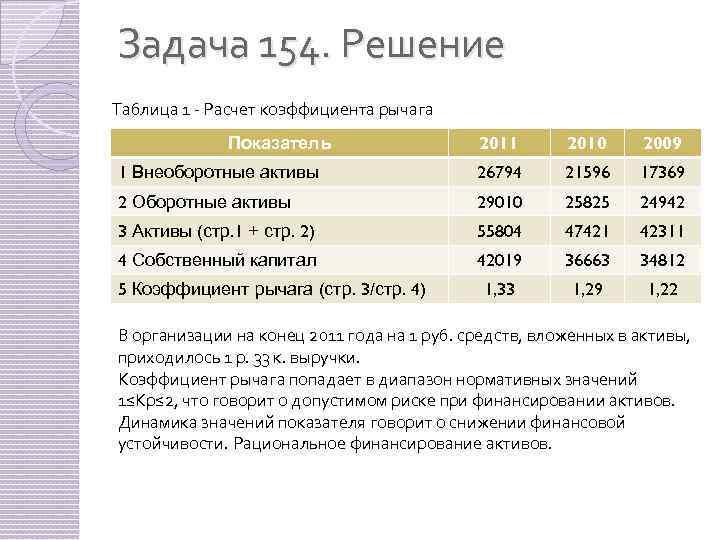 Задача 154. Решение Таблица 1 - Расчет коэффициента рычага 2011 2010 2009 1 Внеоборотные