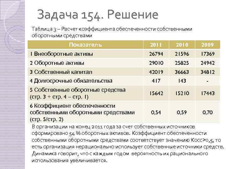 Задача 154. Решение Таблица 3 – Расчет коэффициента обеспеченности собственными оборотными средствами 2011 2010