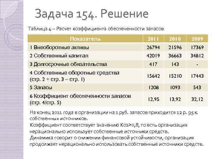 Задача 154. Решение Таблица 4 – Расчет коэффициента обеспеченности запасов 2011 2010 2009 1