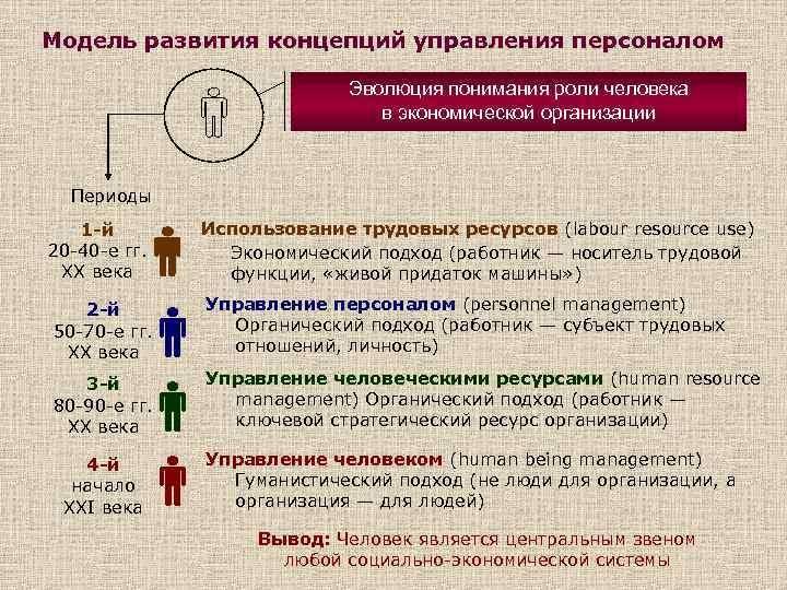 Модель развития концепций управления персоналом Эволюция понимания роли человека в экономической организации Периоды 1