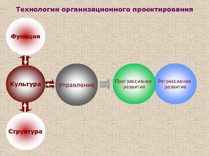 Технологии организационного проектирования Функция Культура Структура Управление Прогрессивное развитие Регрессивное развитие