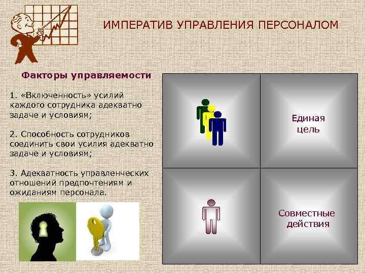 ИМПЕРАТИВ УПРАВЛЕНИЯ ПЕРСОНАЛОМ Факторы управляемости 1. «Включенность» усилий каждого сотрудника адекватно задаче и условиям;