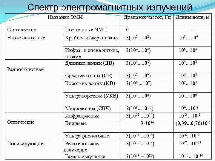 Спектр электромагнитных излучений Название ЭМИ Статические Низкочастотные Диапазон частот, Гц Длины волн, м Постоянные