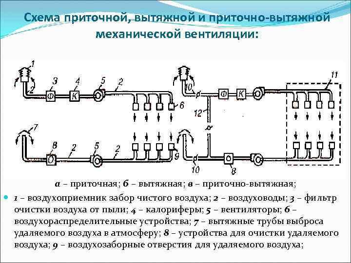 Схема приточной, вытяжной и приточно-вытяжной механической вентиляции: а – приточная; б – вытяжная; в
