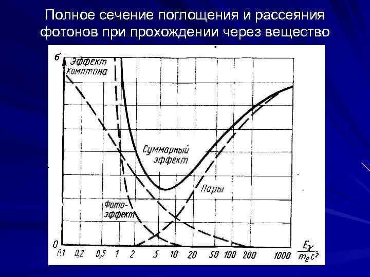 Полное сечение поглощения и рассеяния фотонов при прохождении через вещество