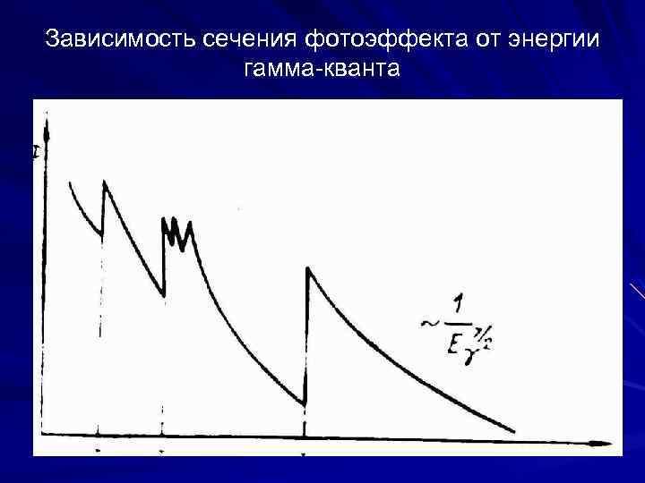 Зависимость сечения фотоэффекта от энергии гамма-кванта