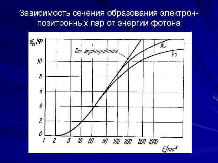 Зависимость сечения образования электронпозитронных пар от энергии фотона