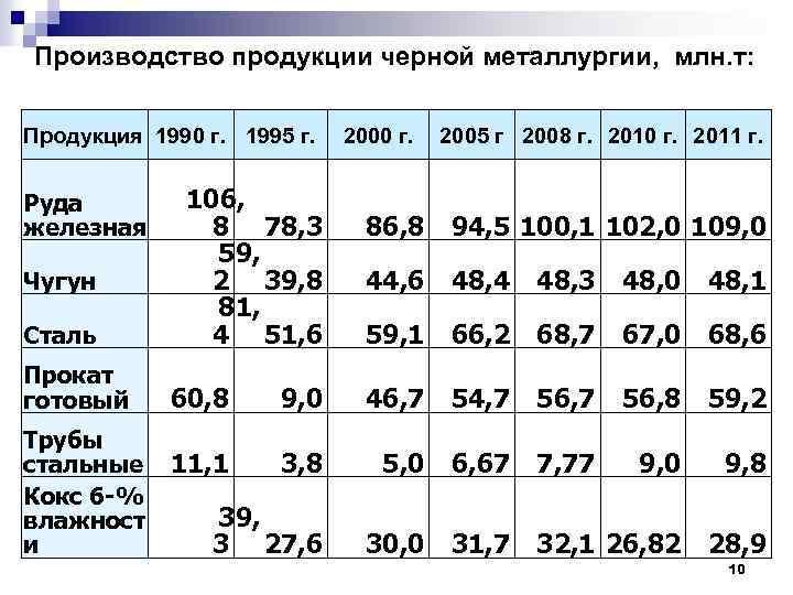 Производство продукции черной металлургии, млн. т: Продукция 1990 г. 1995 г. Руда железная Чугун