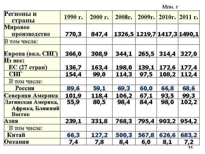 Млн. т Регионы и страны 1990 г. 2008 г. 2009 г. 2010 г. 2011