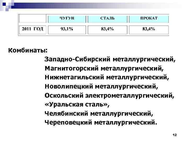 Комбинаты: Западно-Сибирский металлургический, Магнитогорский металлургический, Нижнетагильский металлургический, Новолипецкий металлургический, Оскольский электрометаллургический, «Уральская сталь» ,