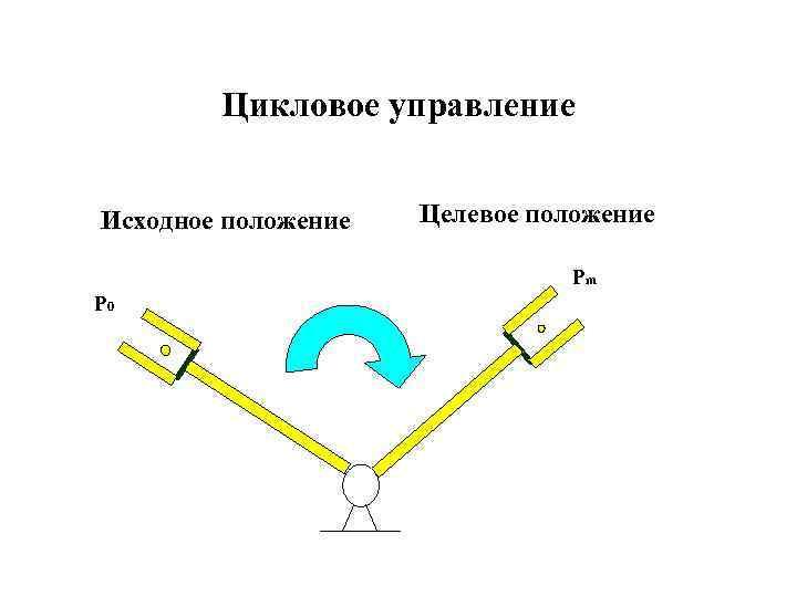 Цикловое управление Исходное положение Целевое положение Pm P 0
