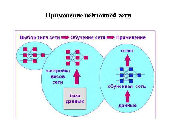 Применение нейронной сети