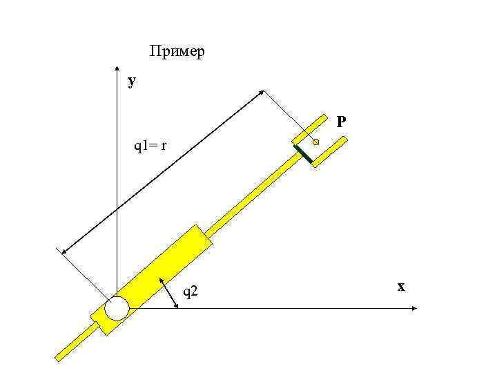 Пример y P q 1= r q 2 x