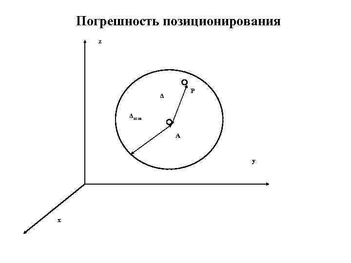 Погрешность позиционирования z P Δ Δmax A y x