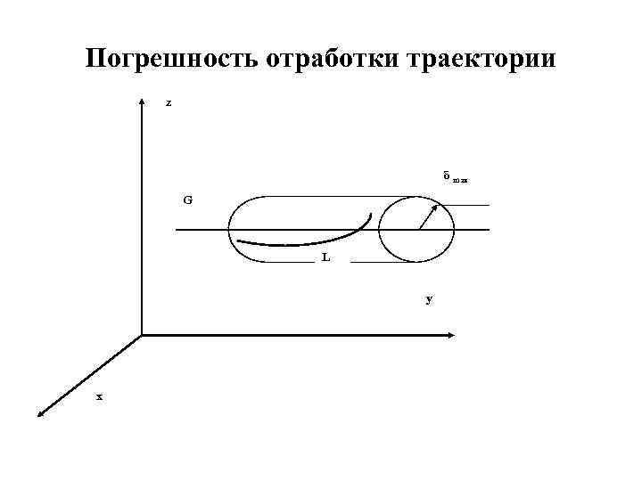 Погрешность отработки траектории z δ max G L y x