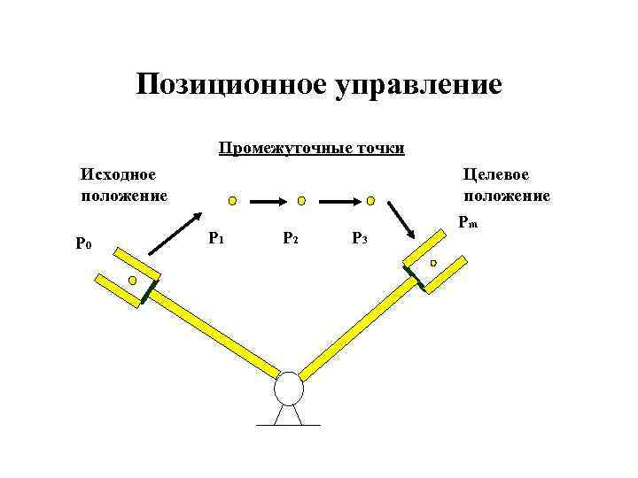 Позиционное управление Промежуточные точки Исходное положение P 0 P 1 P 2 P 3