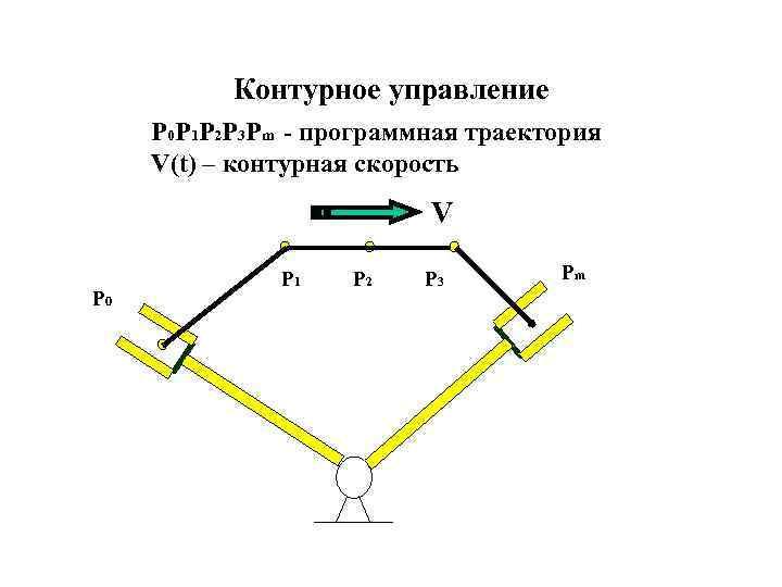 Контурное управление P 0 P 1 P 2 P 3 Pm - программная траектория