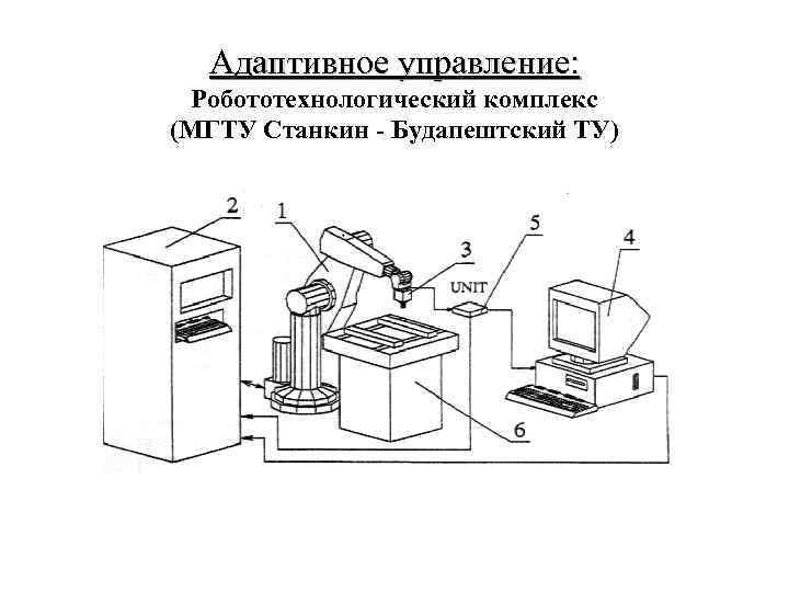Адаптивное управление: Робототехнологический комплекс (МГТУ Станкин - Будапештский ТУ)