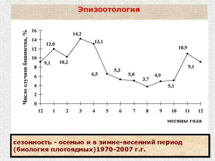 Эпизоотология сезонность - осенью и в зимне-весенний период (биология плотоядных)1970 -2007 г. г.
