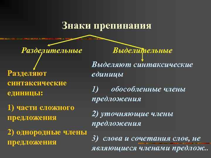 Знаки препинания Разделительные Разделяют синтаксические единицы: 1) части сложного предложения Выделительные Выделяют синтаксические единицы