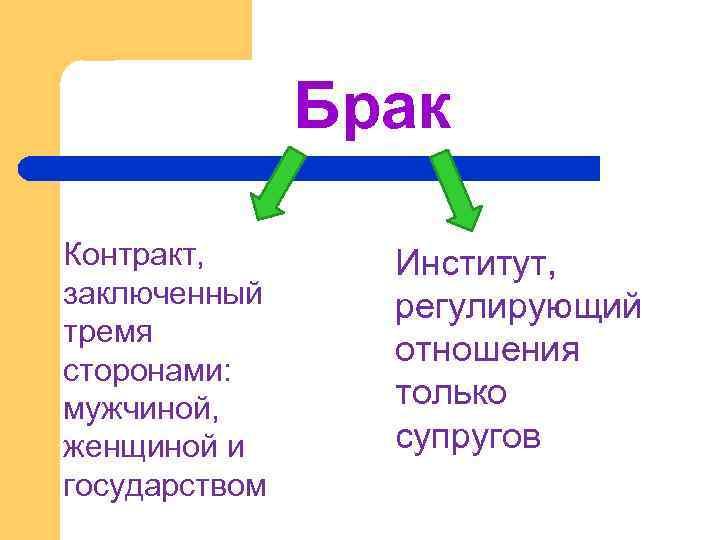 Брак Контракт, заключенный тремя сторонами: мужчиной, женщиной и государством Институт, регулирующий отношения только супругов
