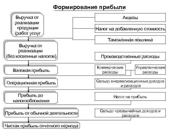 Формирование и использование выручки от реализации шпаргалка