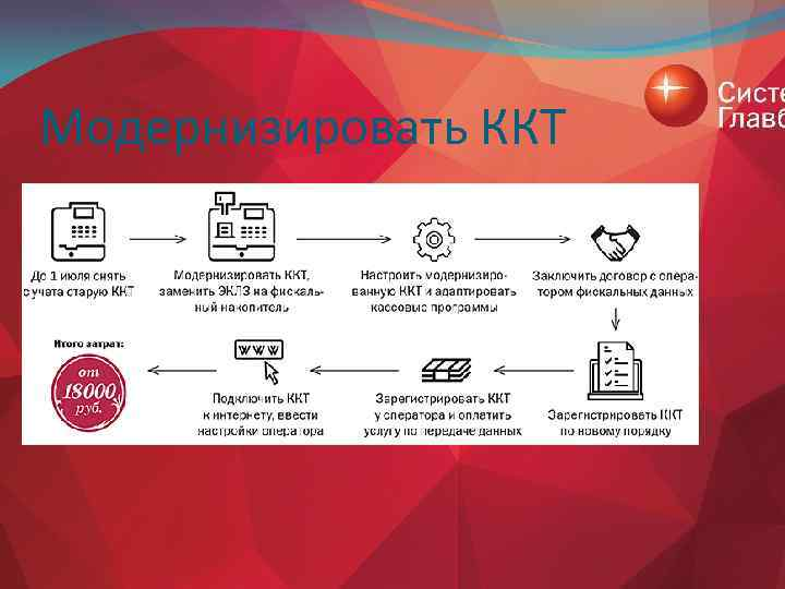Модернизировать ККТ