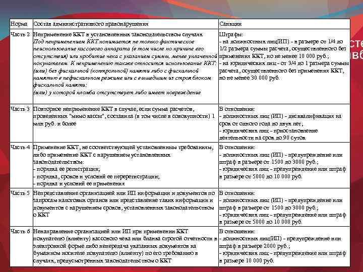 Норма Состав административного правонарушения Санкции Часть 2 Неприменение ККТ в установленных законодательством случаях Под