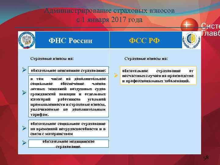 Администрирование страховых взносов с 1 января 2017 года ФНС России ФСС РФ Страховые взносы
