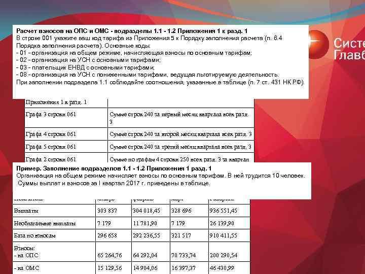 Расчет взносов на ОПС и ОМС - подразделы 1. 1 - 1. 2 Приложения